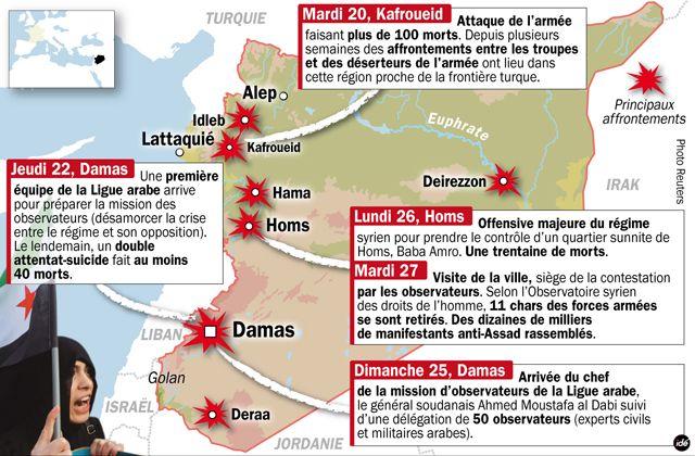 La repression en Syrie en décembre