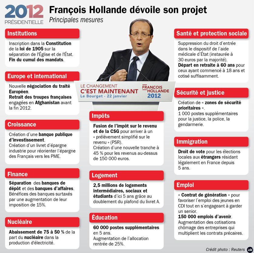 Les propositions de François Hollande