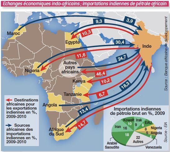 Les échanges économiques entre l'Inde et l'Afrique : les importations indiennes de pétrole