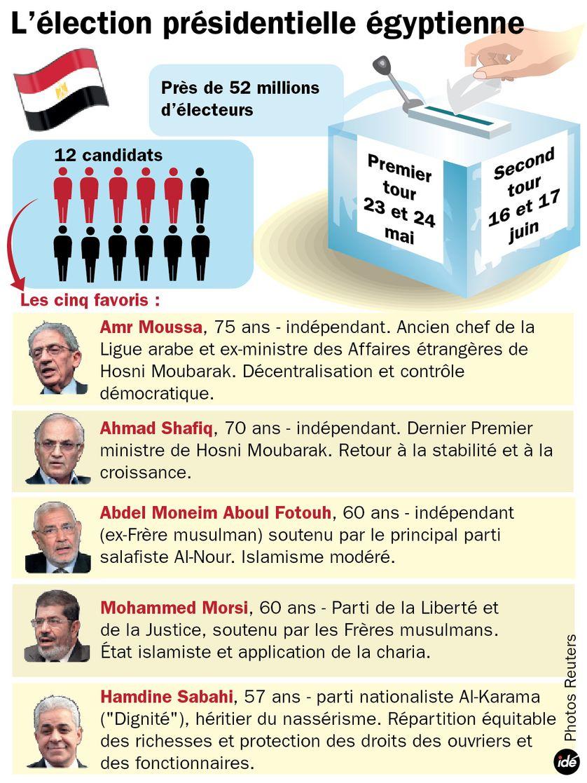 Présidentielle en Egypte : les principaux candidats