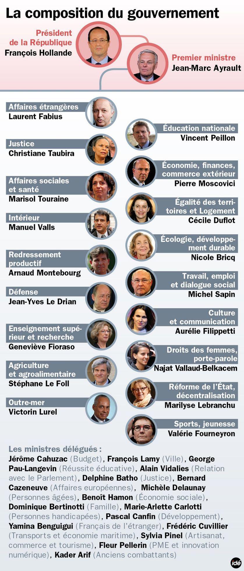 Le premier gouvernement Ayrault