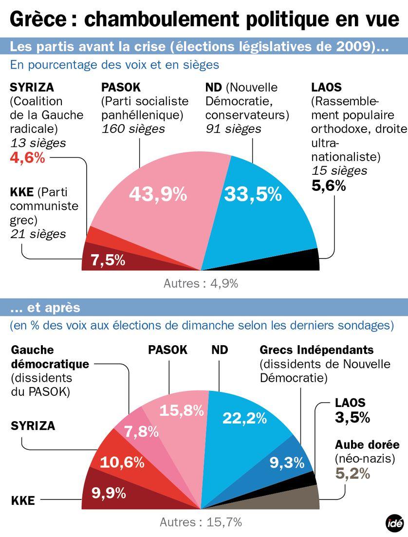Les partis en Grèce
