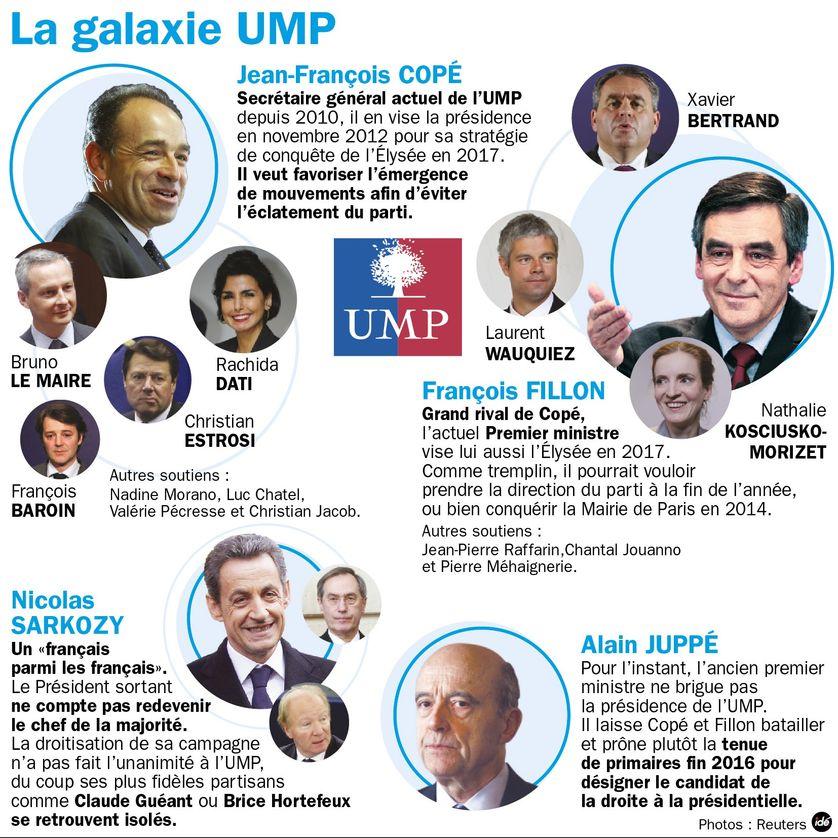 La galaxie UMP