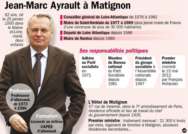 Le protrait de Jean-Marc Ayrault