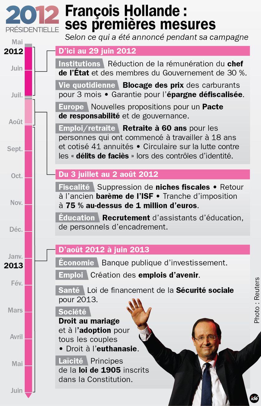 Les premières mesures à venir de François Hollande