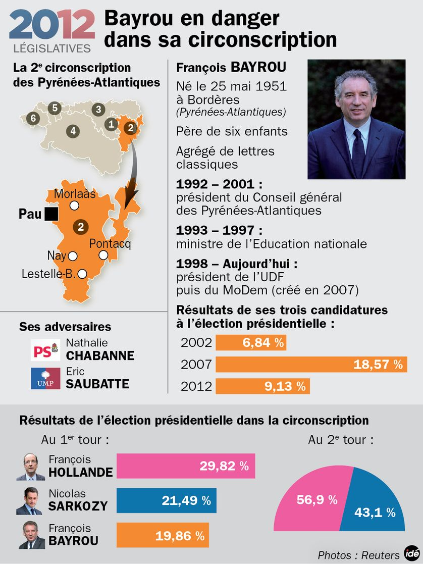 La circonscription de François Bayrou