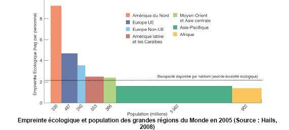 Empreinte écologique et population des grandes régions du Monde en 2005