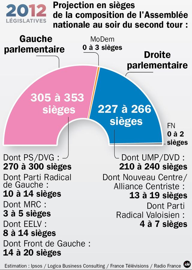 Législtaives : projection