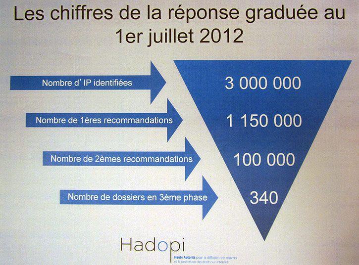 Hadopi : les chiffres de la réponse graduée au 1er juillet 2012