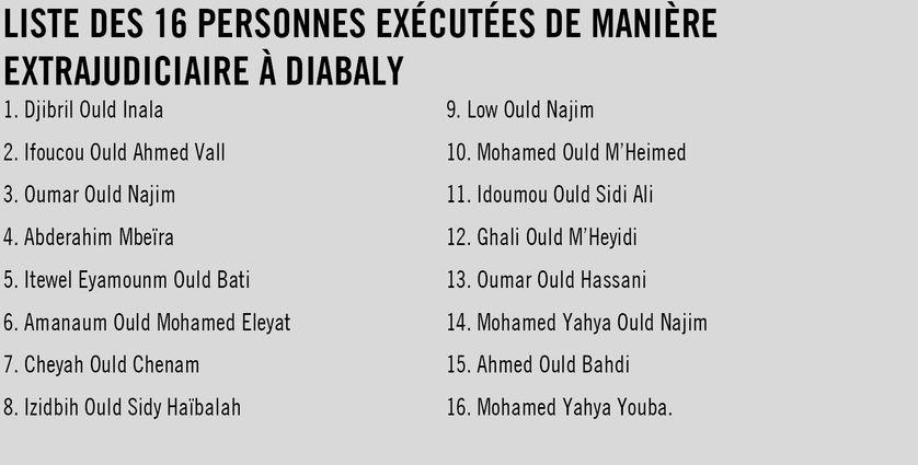 La liste des exécutés le 9 août 2012