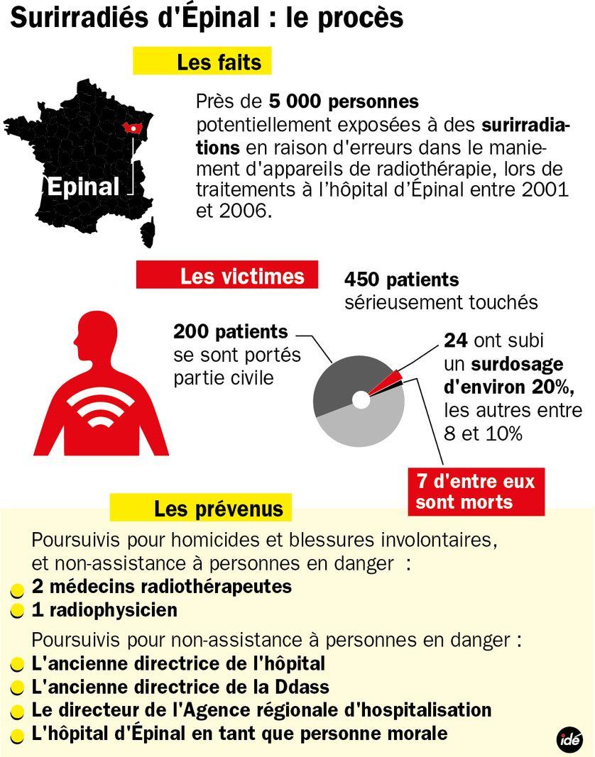 Surirradiés d'Epinal : le procès