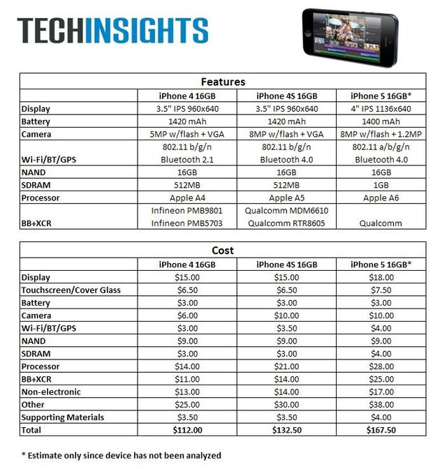 Le tableaux du coût d'un iphone