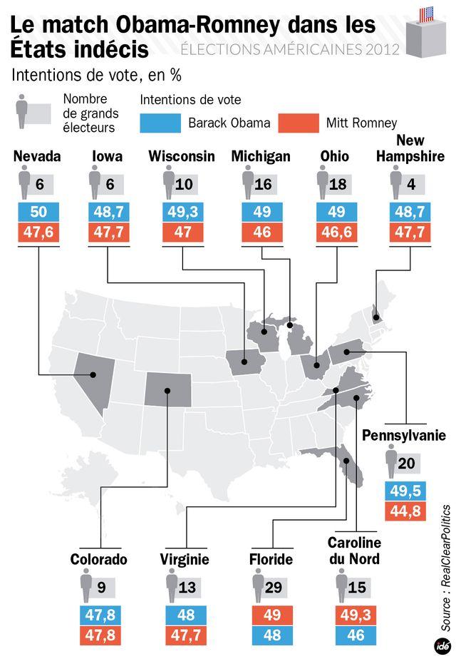 Intentions de vote dans les Swing states