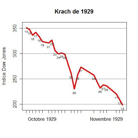 Indice Dow Jones pendant le krach de 1929