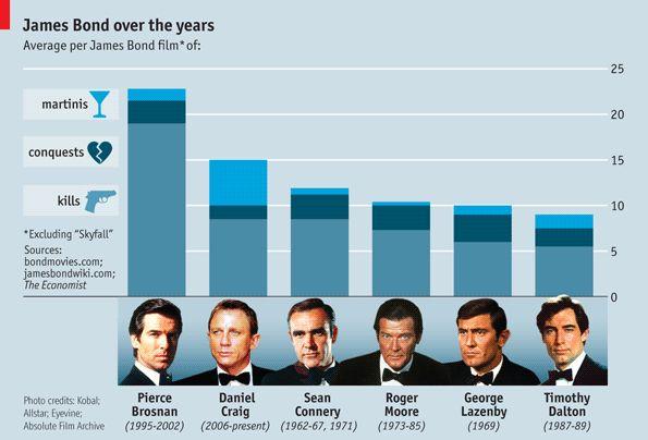 Infographie James Bond