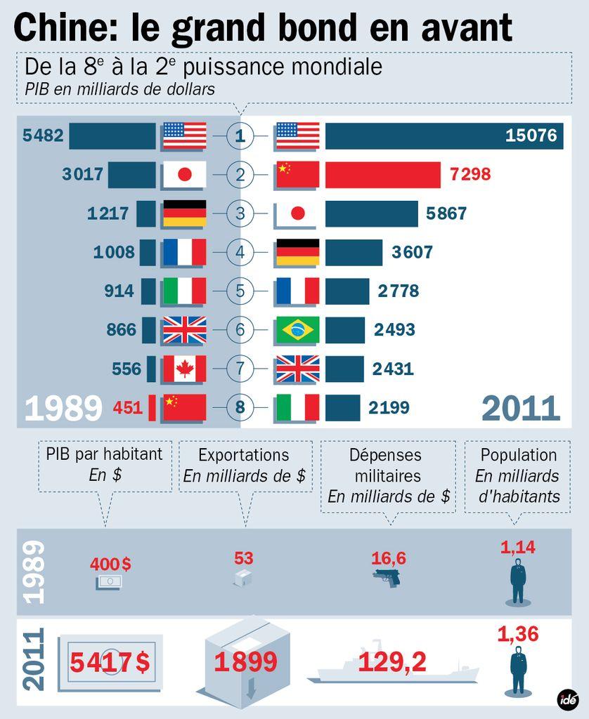 Les grands chiffres de la Chine depuis 1989