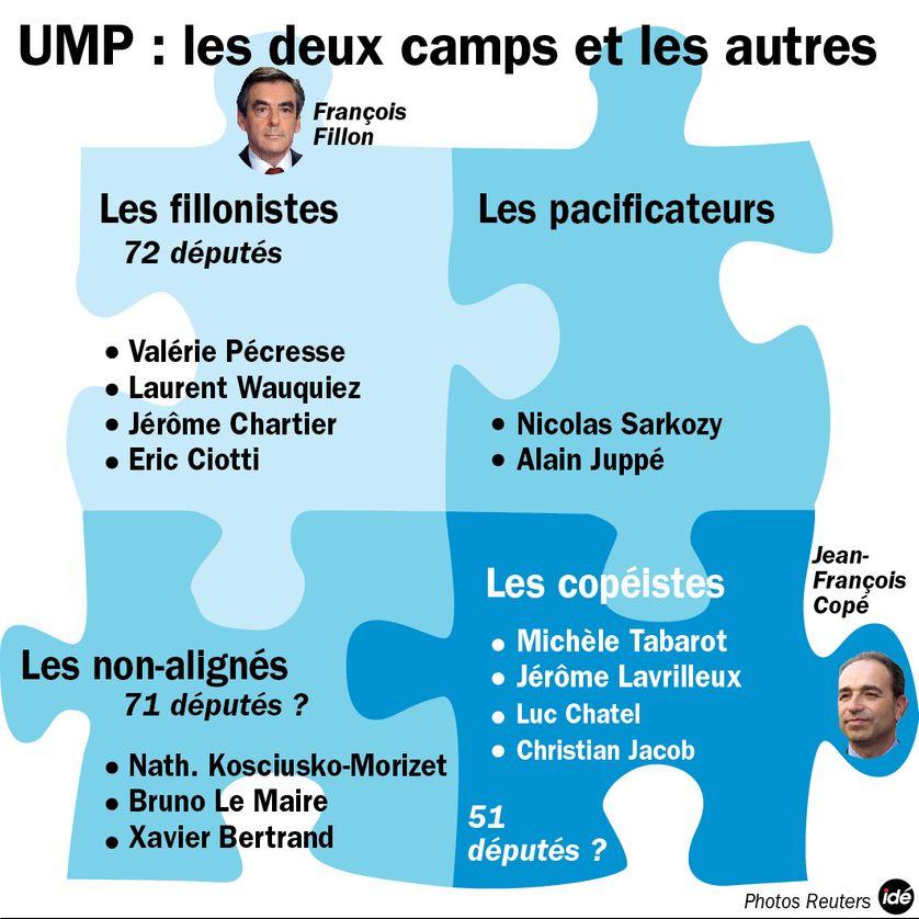 UMP : les différents camps