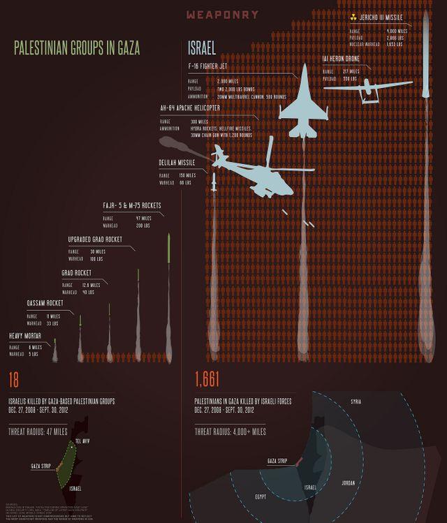 """Les armes utilisées pendant """"Pilier de Défense"""""""