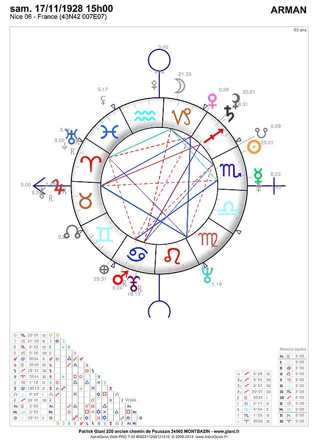 arman horoscope 2