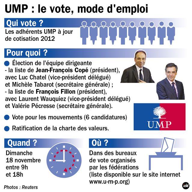 UMP : mode d'emploi