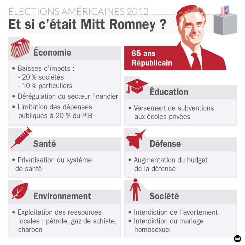 Élections américaines 2012 : Et si c'était Mitt Romney ?