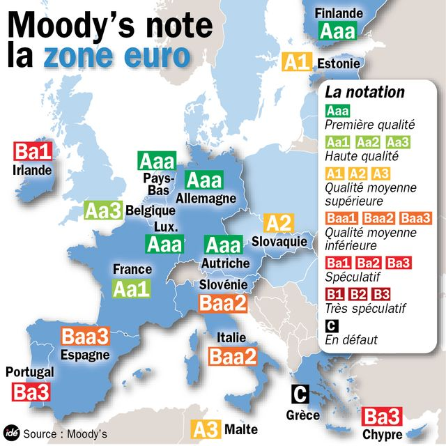 les notes de Moody's