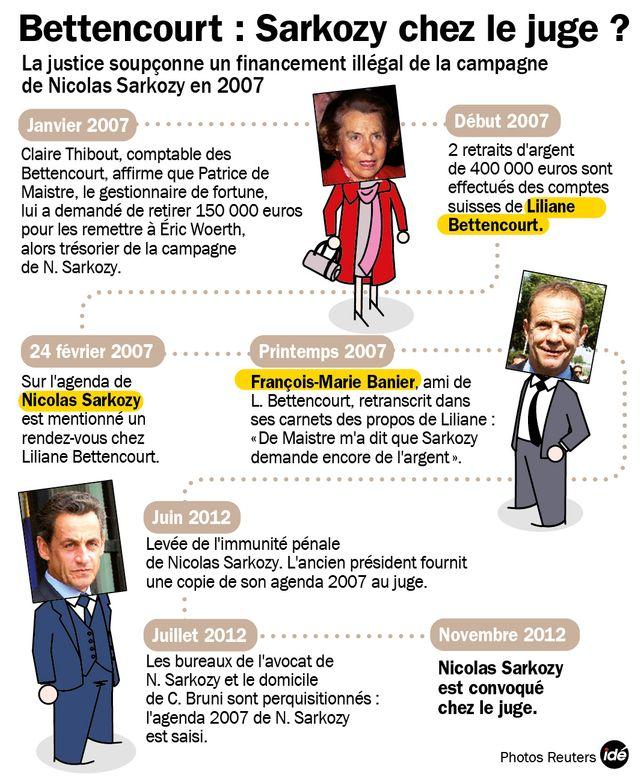 Sarkozy entendu jeudi dans l'affaire Bettencourt