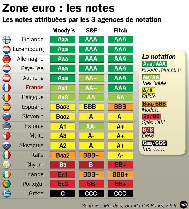 Les notes de la zone euro
