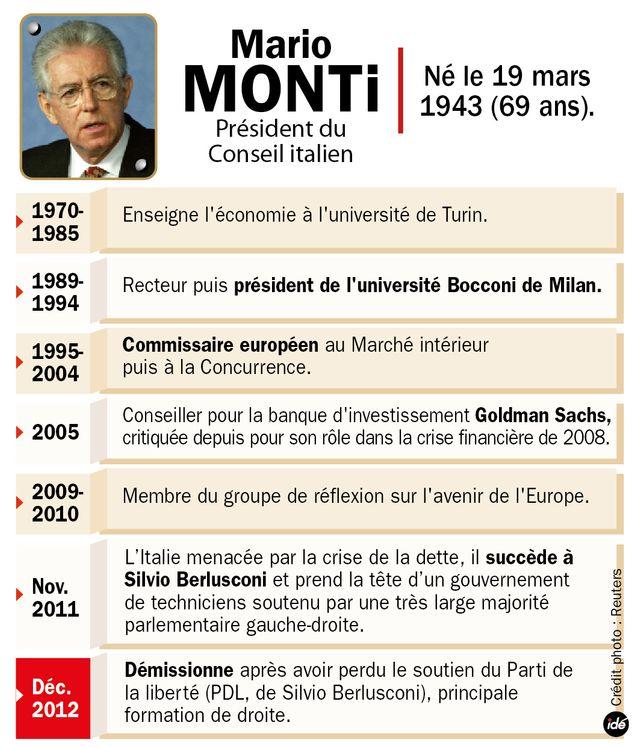 La carrière de Mario Monti