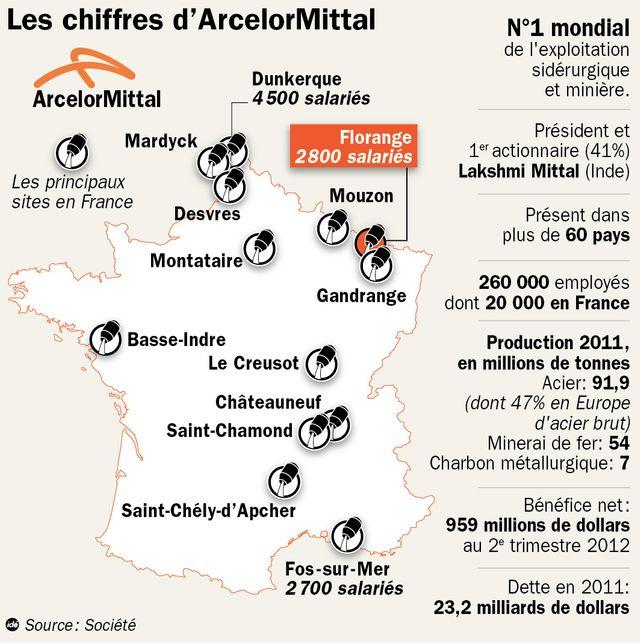 Le groupe ArcelorMittal en chiffres