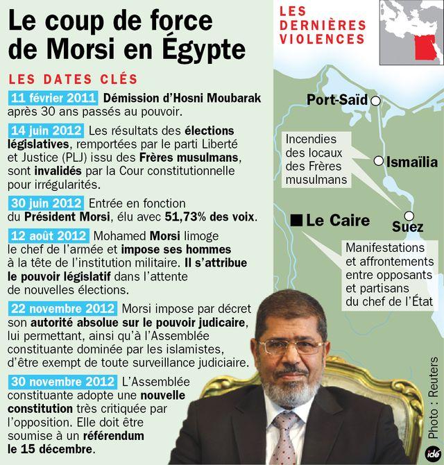 La crise politique en Egypte