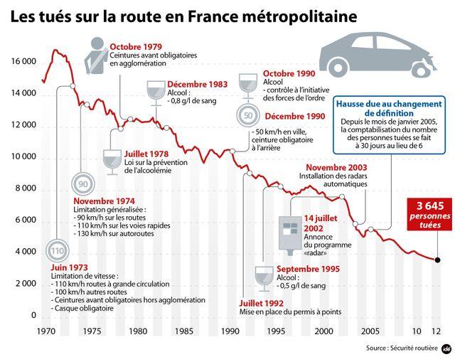 Les tués sur la route en France métropolitaine