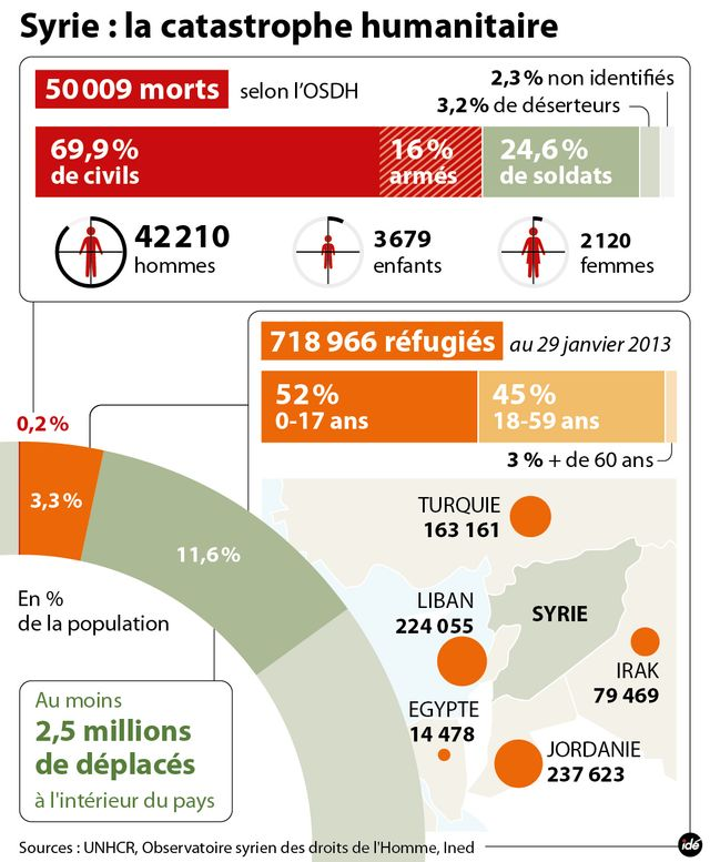 Syrie : la catastrophe humanitaire