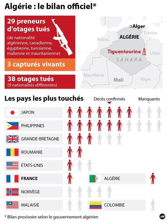 Bilan prise d'otages en Algérie
