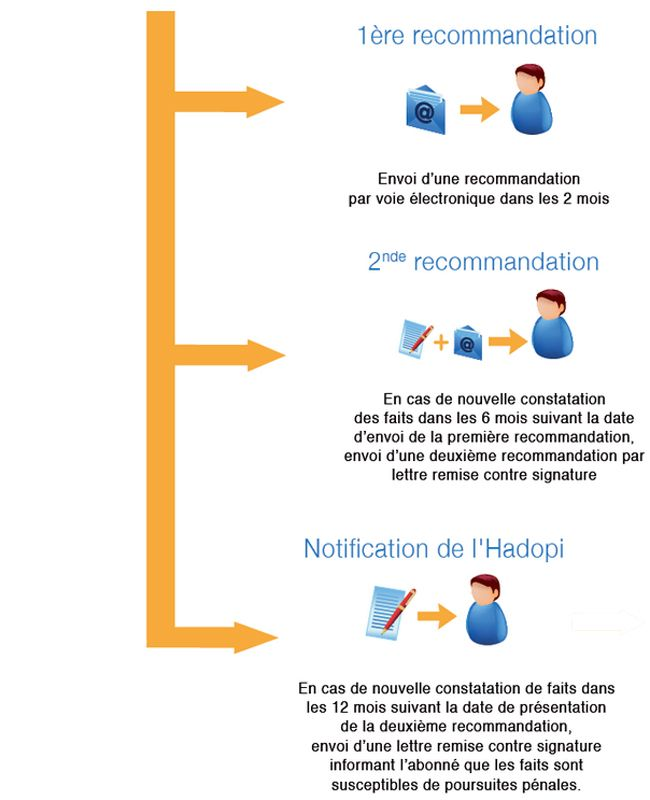 Pixel Piratage - La riposte graduée
