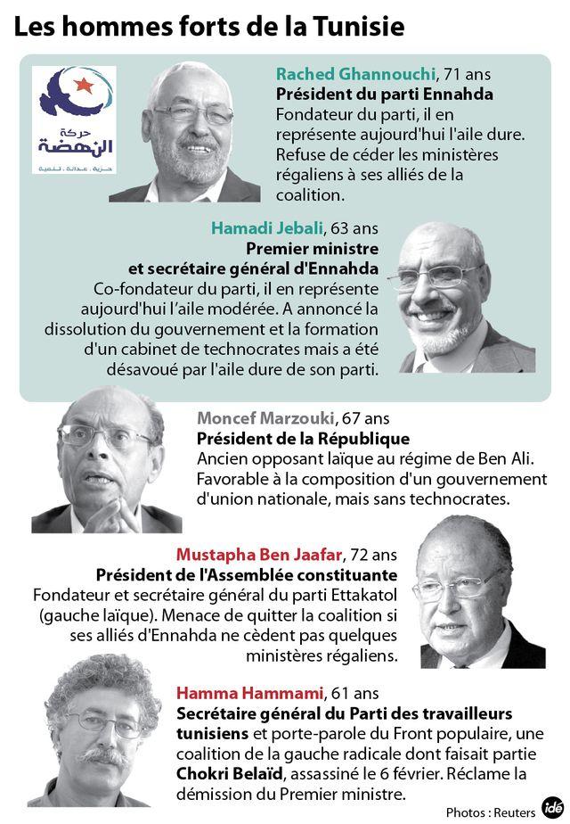 Les hommes forts de la Tunisie