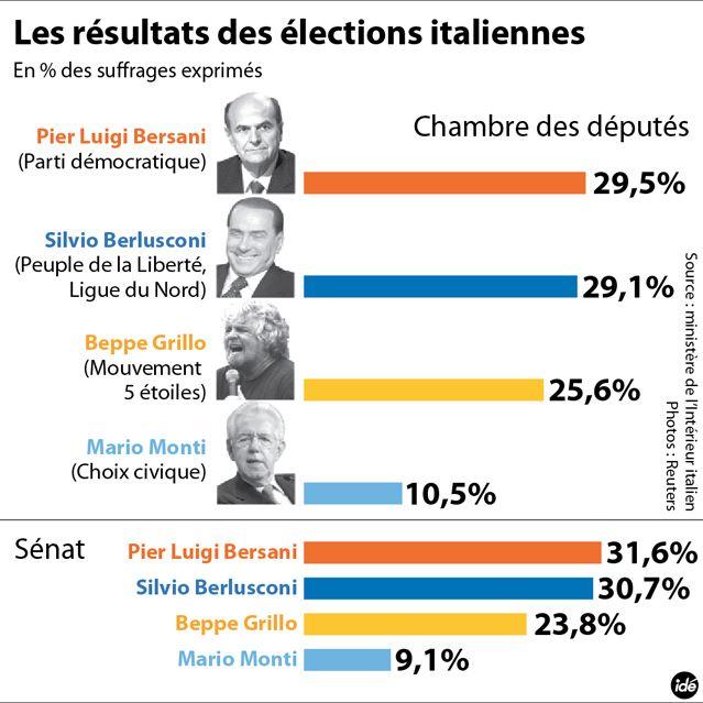 Résultats définitifs des législatives en Italie