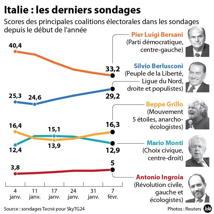 Italie : les derniers sondages