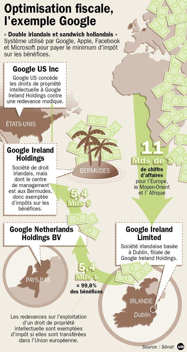 L'optimisation fiscale de Google