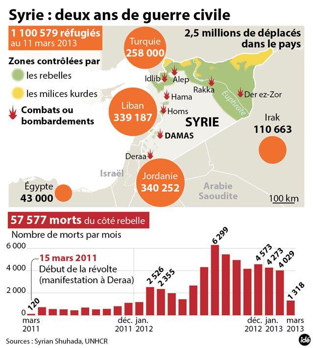 Deux ans de révolte en Syrie