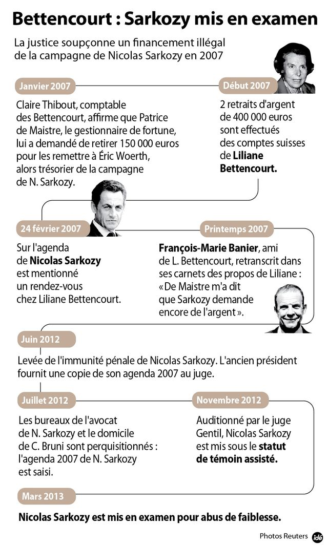 Infographie Sarkozy