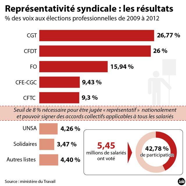 infographie syndicats
