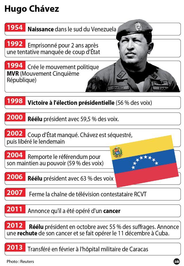 Chavez est mort