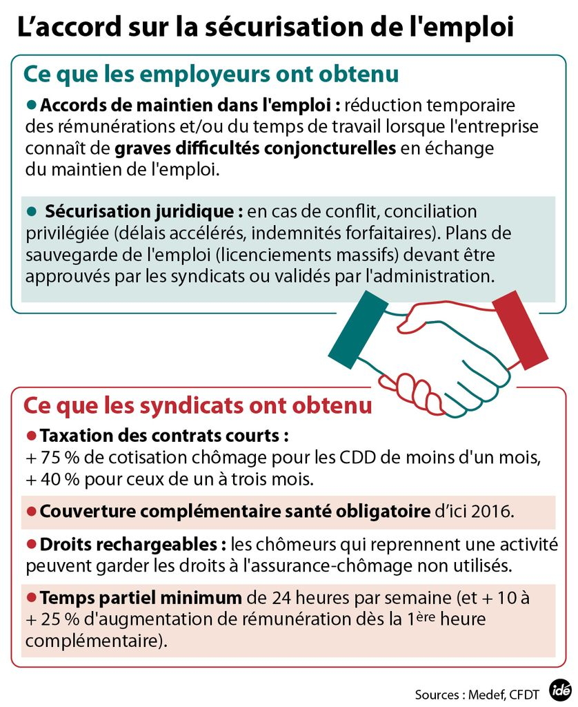 securistion emploi