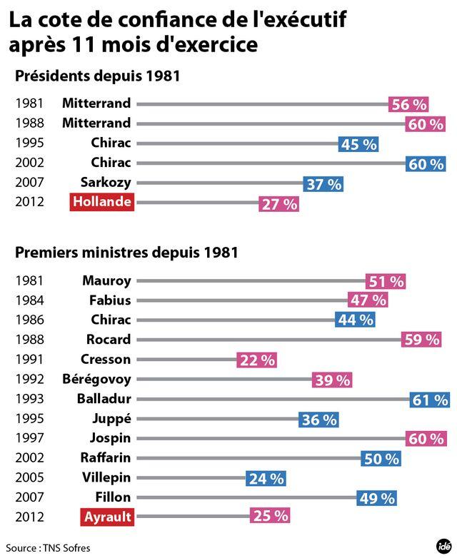 Hollande encaisse