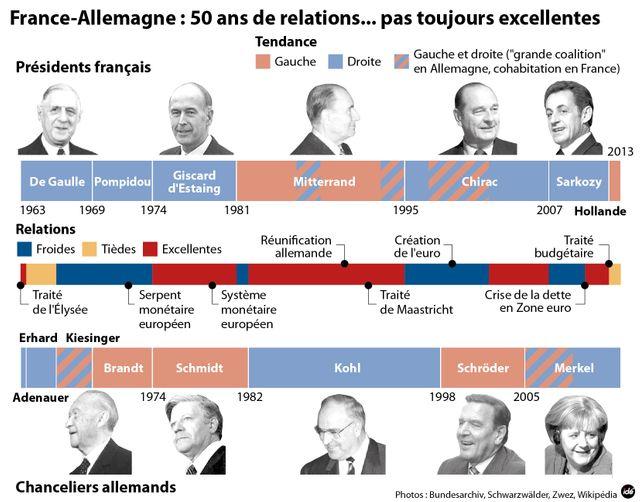 infographie le couple franco-allemand