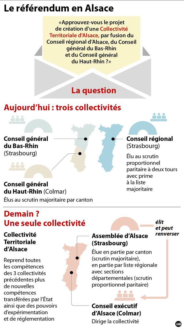 Référendum en Alsace