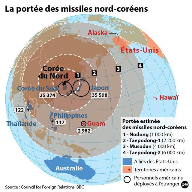 Portée des misiles nord corée