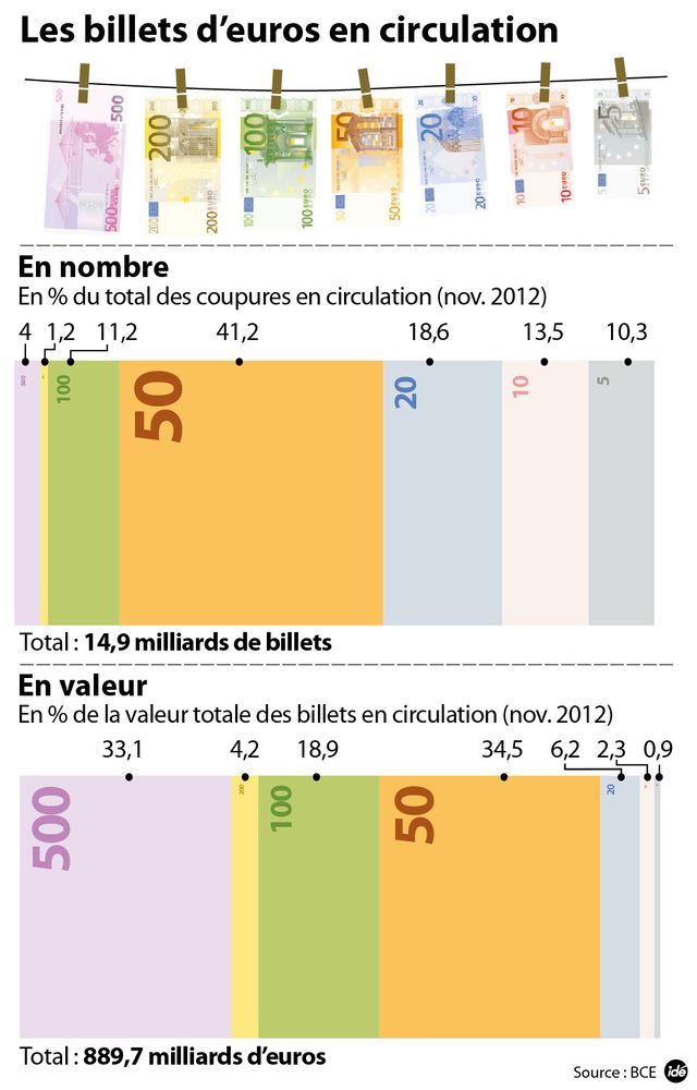 Les bilets d'euros en circulation