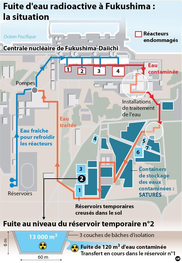 Fuites d'eau radioactive à Fukushima
